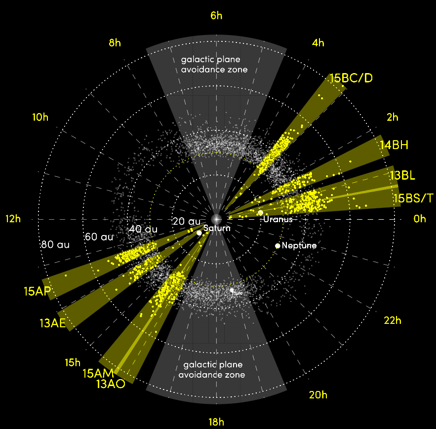 Regions of sky (yellow slices) where the Outer Solar System Origins Survey discovered Kuiper Belt Objects (yellow dots) relative to the geometry of the outer solar system.